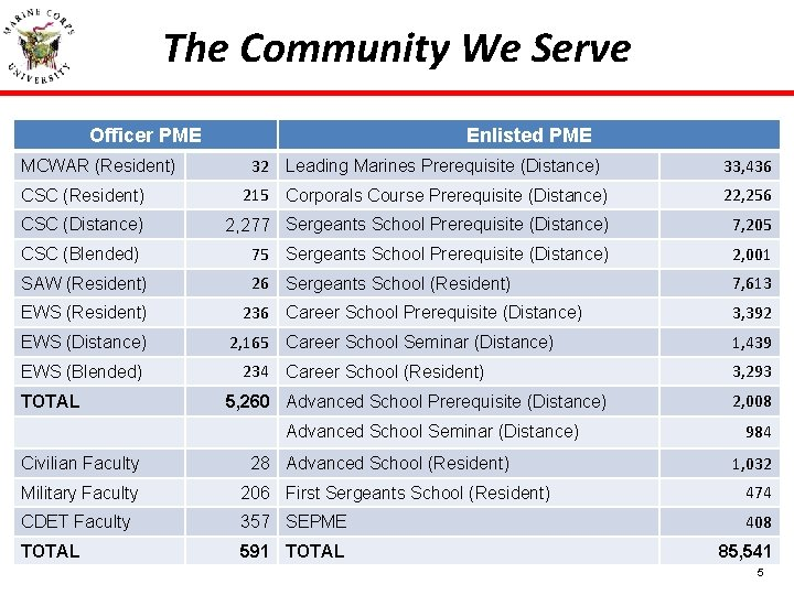 The Community We Serve Officer PME Enlisted PME 32 Leading Marines Prerequisite (Distance) 33,