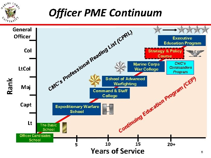 Officer PME Continuum General Officer P Col g n di l Rank Lt. Col