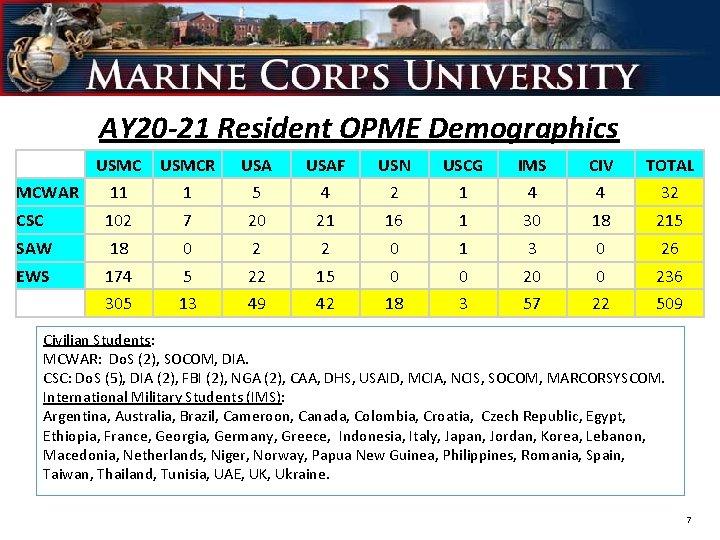 AY 20 -21 Resident OPME Demographics USMCR USAF USN USCG IMS CIV TOTAL MCWAR