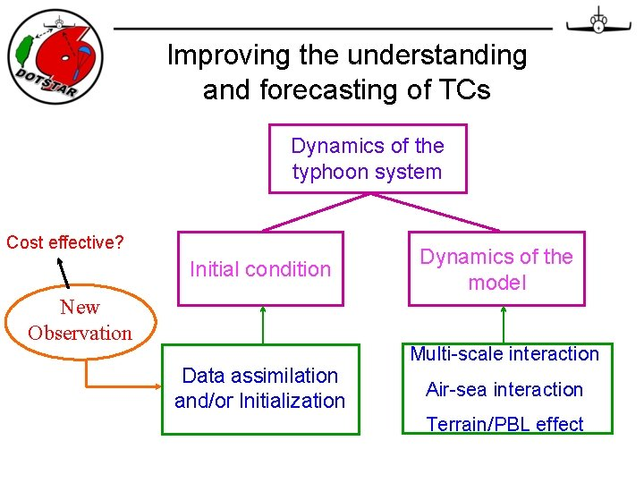 Improving the understanding and forecasting of TCs Dynamics of the typhoon system Cost effective?