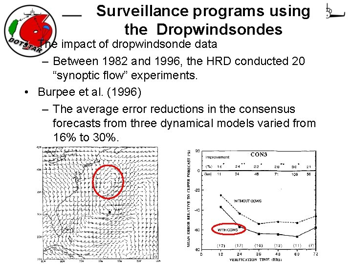 Surveillance programs using the Dropwindsondes • The impact of dropwindsonde data – Between 1982