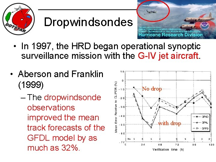 Dropwindsondes • In 1997, the HRD began operational synoptic surveillance mission with the G-IV