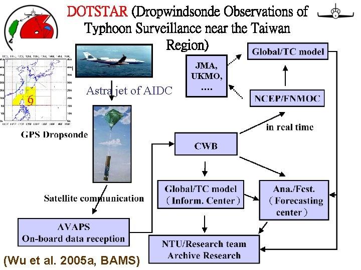 DOTSTAR (Dropwindsonde Observations of Typhoon Surveillance near the Taiwan Region) 69 69 Astra jet
