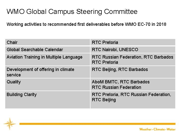 WMO Global Campus Steering Committee Working activities to recommended first deliverables before WMO EC-70