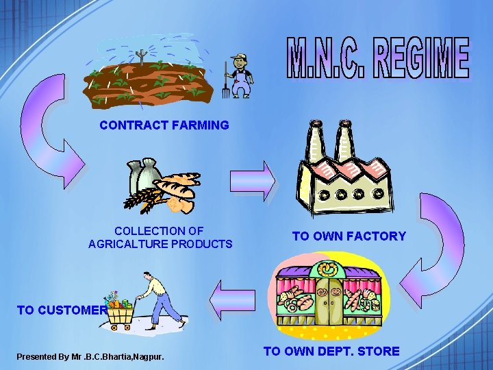 CONTRACT FARMING COLLECTION OF AGRICALTURE PRODUCTS TO OWN FACTORY TO CUSTOMER Presented By Mr.