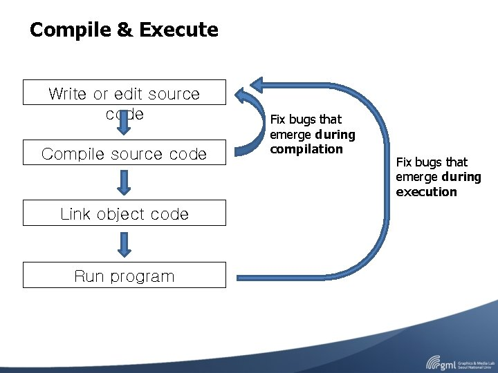 Compile & Execute Write or edit source code Compile source code Link object code