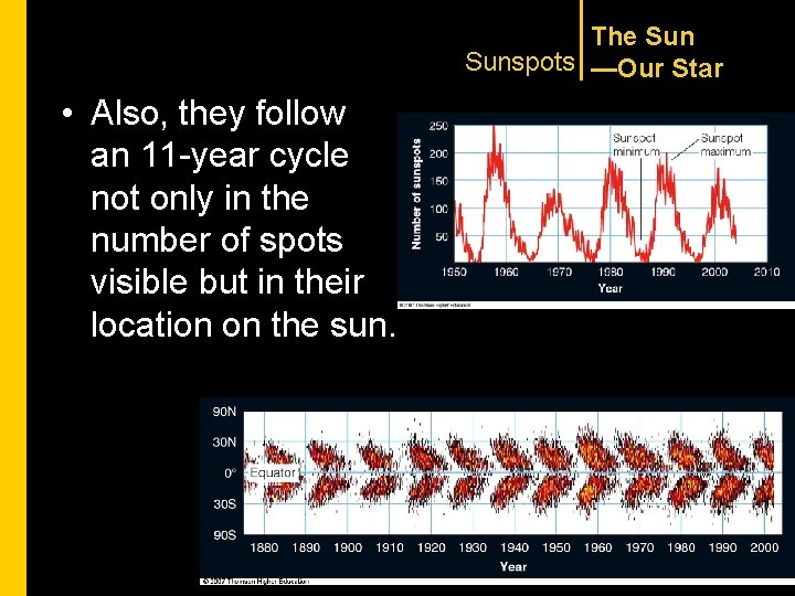 The Sunspots —Our Star • Also, they follow an 11 -year cycle not only