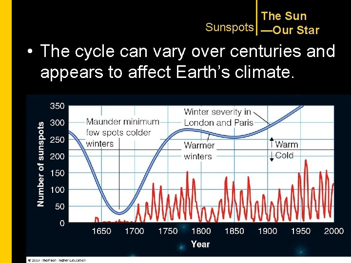 The Sunspots —Our Star • The cycle can vary over centuries and appears to