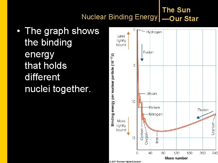 The Sun Nuclear Binding Energy —Our Star • The graph shows the binding energy