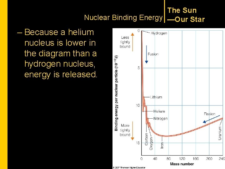 The Sun Nuclear Binding Energy —Our Star – Because a helium nucleus is lower