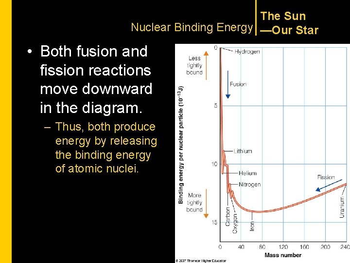 The Sun Nuclear Binding Energy —Our Star • Both fusion and fission reactions move