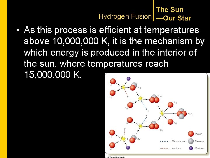 The Sun Hydrogen Fusion —Our Star • As this process is efficient at temperatures