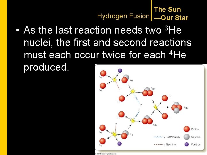The Sun Hydrogen Fusion —Our Star reaction needs two 3 He • As the