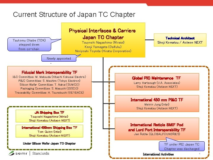 Current Structure of Japan TC Chapter Physical Interfaces & Carriers Japan TC Chapter Tsutomu