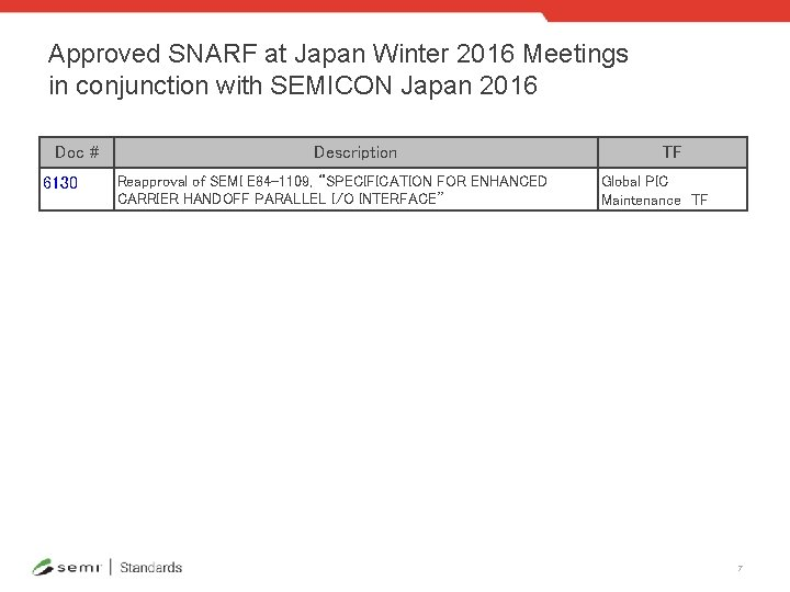 Approved SNARF at Japan Winter 2016 Meetings in conjunction with SEMICON Japan 2016 Doc