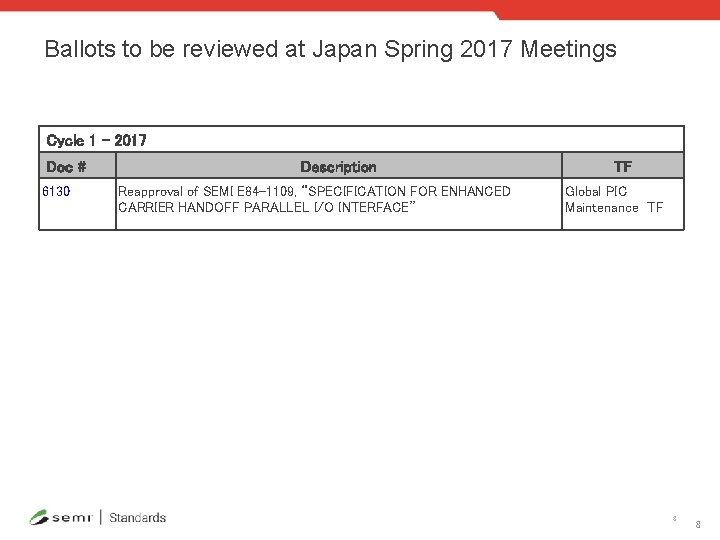Ballots to be reviewed at Japan Spring 2017 Meetings Cycle 1 - 2017 Doc