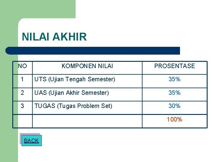 NILAI AKHIR NO KOMPONEN NILAI PROSENTASE 1 UTS (Ujian Tengah Semester) 35% 2 UAS