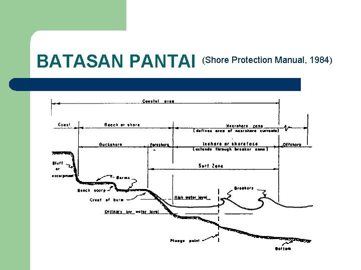 BATASAN PANTAI (Shore Protection Manual, 1984)