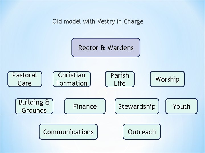 Old model with Vestry in Charge Rector & Wardens Pastoral Care Christian Formation Building