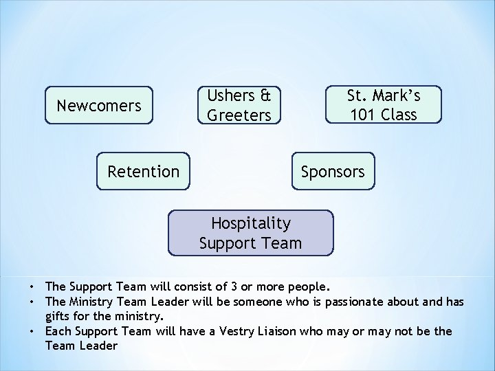 Newcomers Retention St. Mark's 101 Class Ushers & Greeters Sponsors Hospitality Support Team •