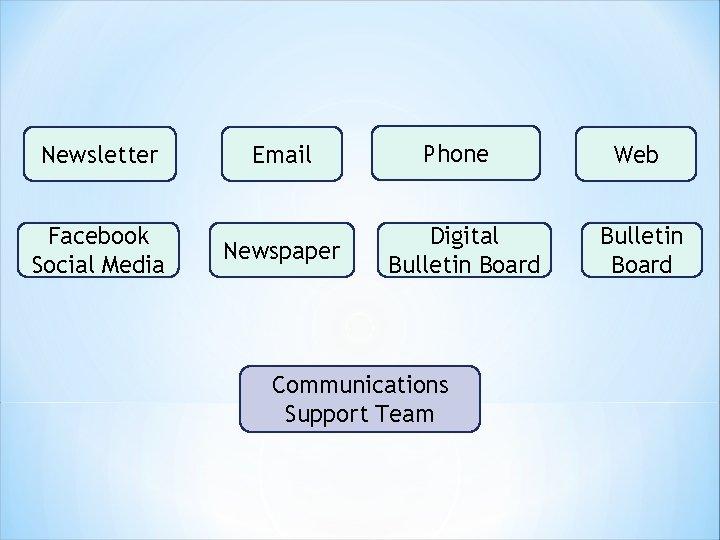 Newsletter Email Facebook Social Media Newspaper Phone Digital Bulletin Board Communications Support Team Web