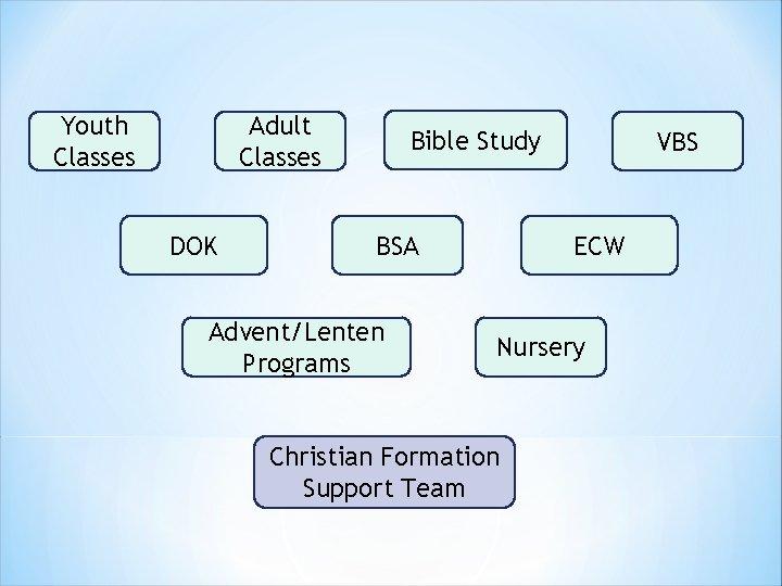 Youth Classes Adult Classes DOK Bible Study BSA Advent/Lenten Programs VBS ECW Nursery Christian