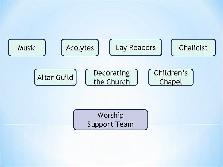 Music Acolytes Altar Guild Lay Readers Decorating the Church Worship Support Team Chalicist Children's