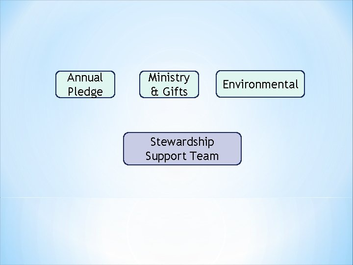 Annual Pledge Ministry & Gifts Stewardship Support Team Environmental