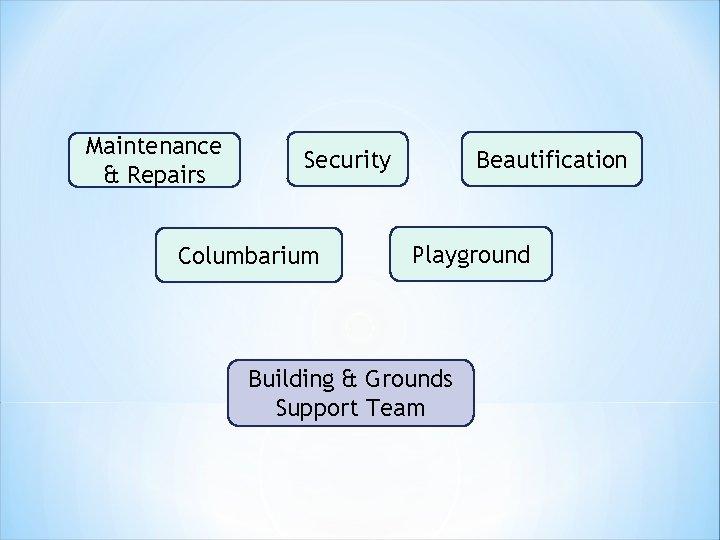 Maintenance & Repairs Security Columbarium Beautification Playground Building & Grounds Support Team