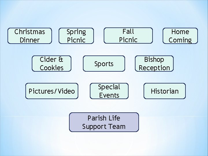 Christmas Dinner Fall Picnic Spring Picnic Cider & Cookies Pictures/Video Sports Special Events Parish