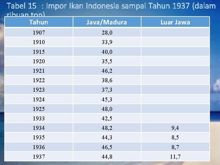 Tabel 15 : Impor Ikan Indonesia sampai Tahun 1937 (dalam ribuan ton) Tahun Java/Madura