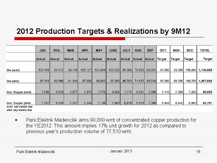 2012 Production Targets & Realizations by 9 M 12 § Park Elektrik Madencilik aims