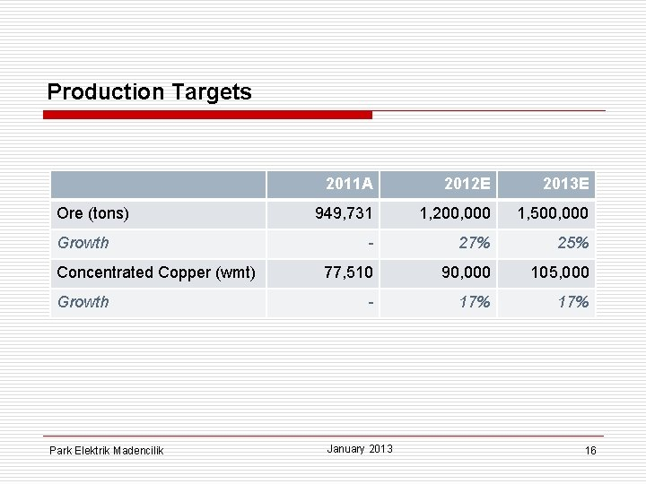 Production Targets Ore (tons) Growth Concentrated Copper (wmt) Growth Park Elektrik Madencilik 2011 A