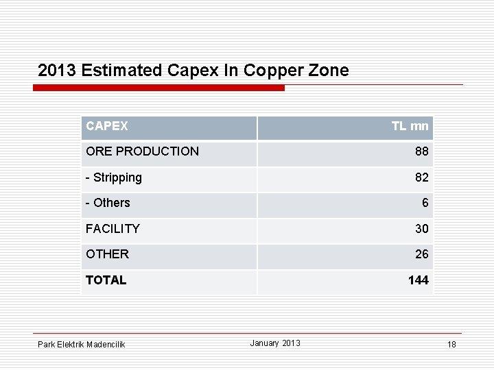 2013 Estimated Capex In Copper Zone CAPEX TL mn ORE PRODUCTION 88 - Stripping
