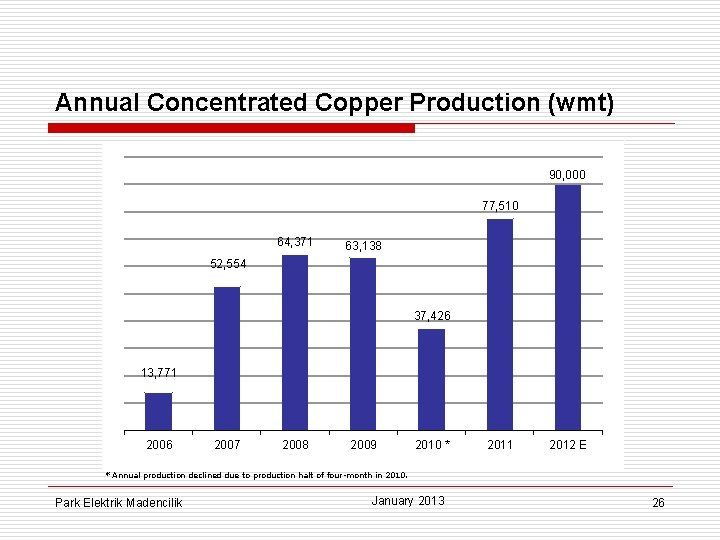 Annual Concentrated Copper Production (wmt) 90, 000 77, 510 64, 371 63, 138 52,
