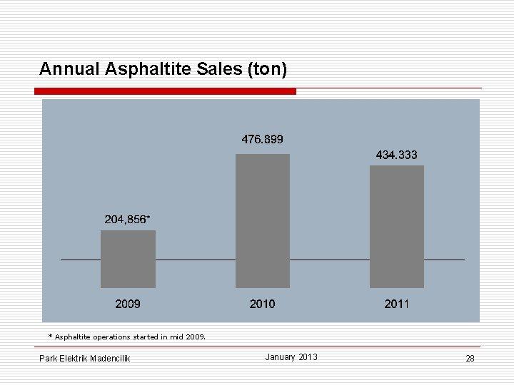 Annual Asphaltite Sales (ton) * Asphaltite operations started in mid 2009. Park Elektrik Madencilik