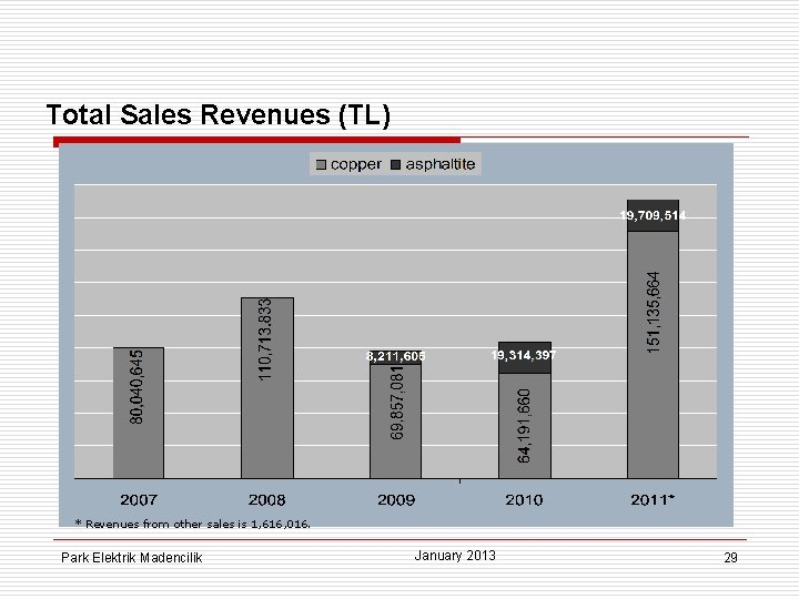 Total Sales Revenues (TL) * Revenues from other sales is 1, 616, 016. Park