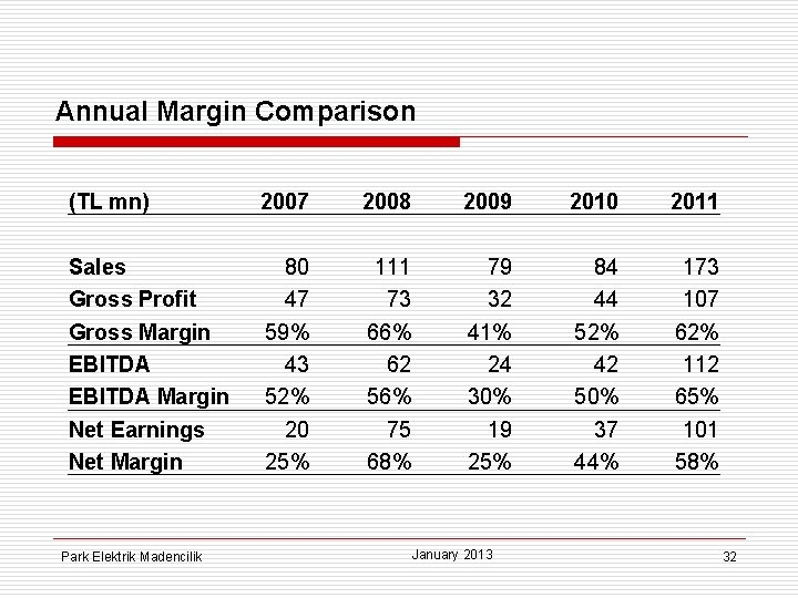 Annual Margin Comparison (TL mn) 2007 2008 2009 2010 2011 Sales Gross Profit Gross