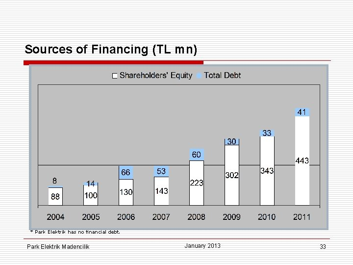 Sources of Financing (TL mn) * Park Elektrik has no financial debt. Park Elektrik