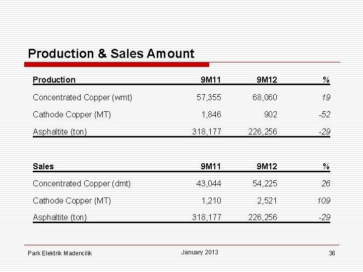 Production & Sales Amount Production Concentrated Copper (wmt) Cathode Copper (MT) Asphaltite (ton) Sales