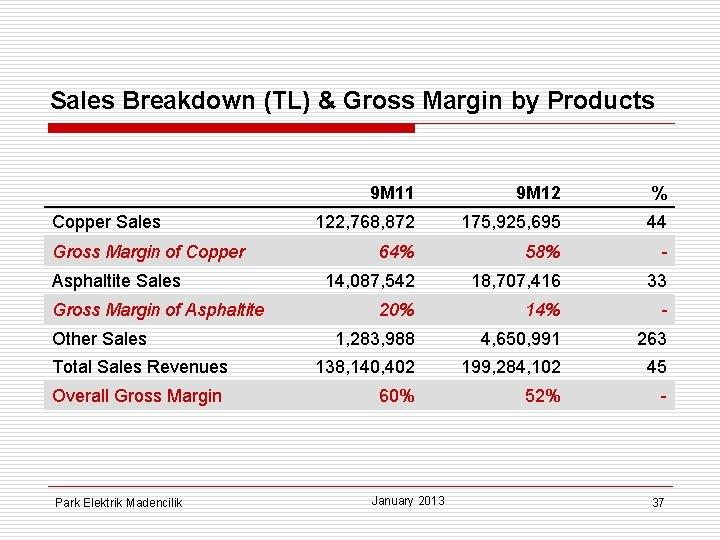 Sales Breakdown (TL) & Gross Margin by Products Copper Sales Gross Margin of Copper