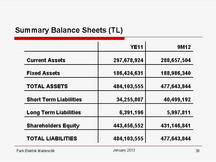 Summary Balance Sheets (TL) YE 11 9 M 12 Current Assets 297, 678, 924