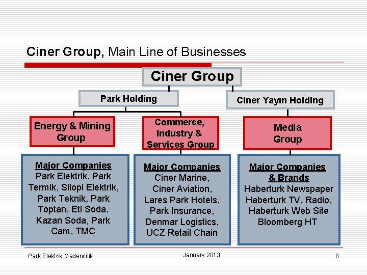 Ciner Group, Main Line of Businesses Ciner Group Park Holding Ciner Yayın Holding Energy