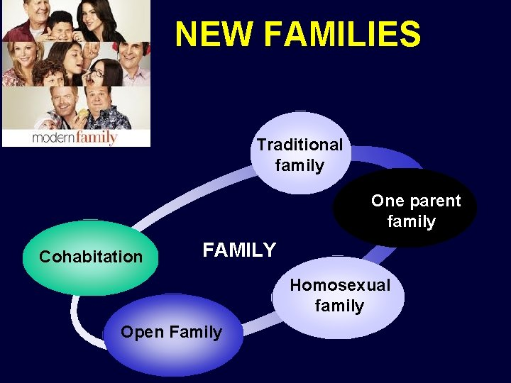 NEW FAMILIES Traditional family One parent family Cohabitation FAMILY Homosexual family Open Family