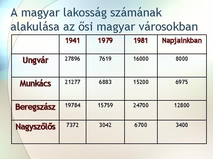 A magyar lakosság számának alakulása az ősi magyar városokban 1941 1979 1981 Napjainkban Ungvár