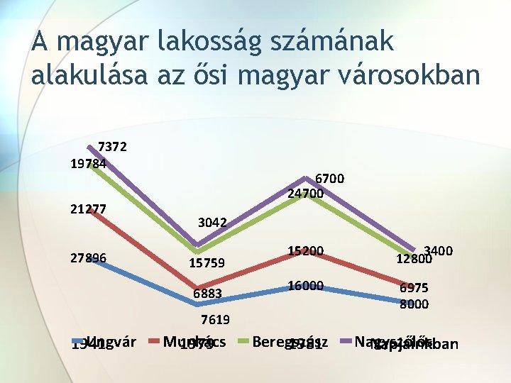 A magyar lakosság számának alakulása az ősi magyar városokban 7372 19784 21277 27896 6700