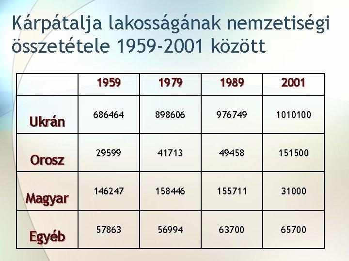 Kárpátalja lakosságának nemzetiségi összetétele 1959 -2001 között 1959 1979 1989 2001 Ukrán 686464 898606