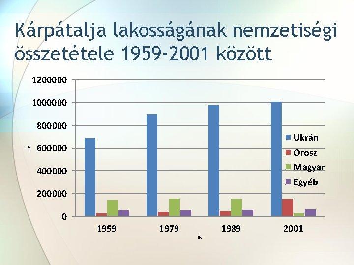 Kárpátalja lakosságának nemzetiségi összetétele 1959 -2001 között 1200000 1000000 Fő 800000 Ukrán Orosz Magyar
