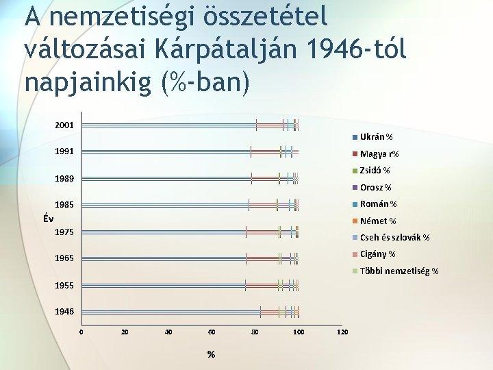 A nemzetiségi összetétel változásai Kárpátalján 1946 -tól napjainkig (%-ban) 2001 Ukrán % 1991 Magya