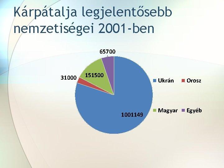 Kárpátalja legjelentősebb nemzetiségei 2001 -ben 65700 31000 151500 1001149 Ukrán Orosz Magyar Egyéb